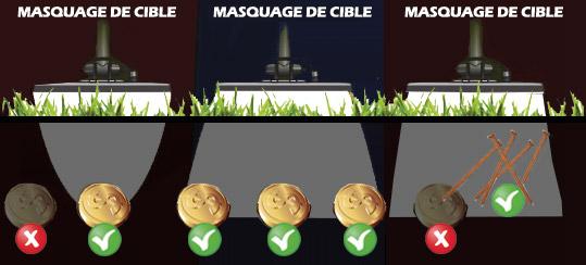 illustration du phénomène de masquage de cible sur un détecteur (iron masking)