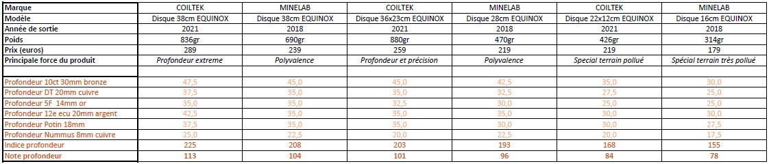 comparatif profondeur disques equinox